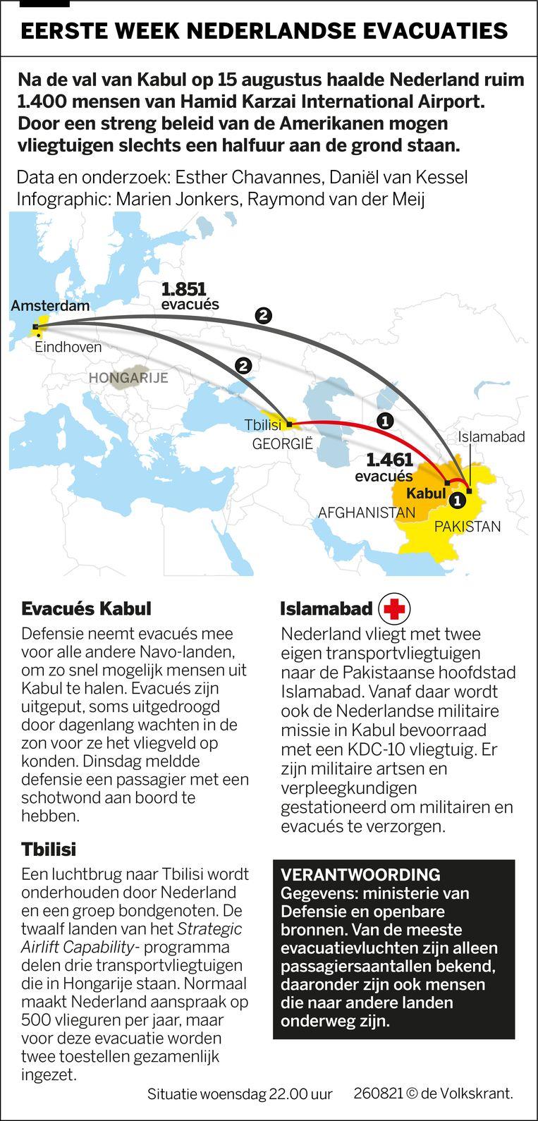 null Image de Volkskrant
