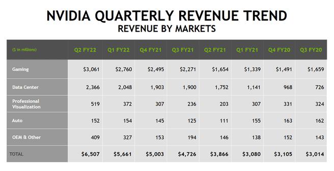 Nvidia Quarterly Numbers