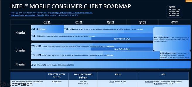 Intel Alder Lake-laptop roadmap via Wccftech